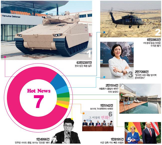 한국 방산 폭풍 질주 63만, 수리온 헬기 6만 클릭 〈디지털 핫뉴스〉