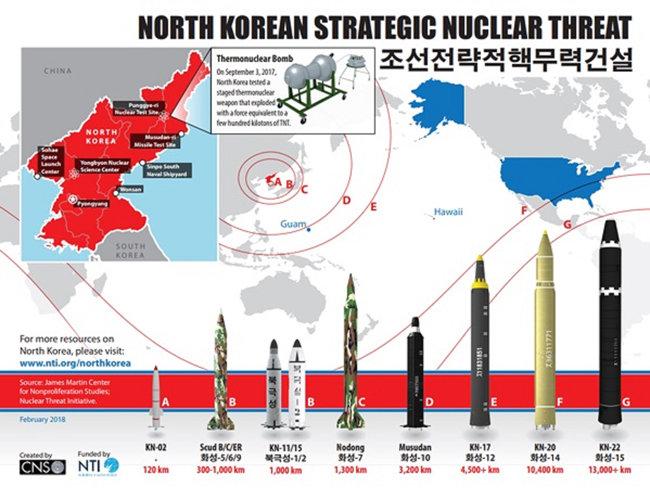 북한의 탄도미사일 현황과 핵시설. 그래픽. [NTI.Org]