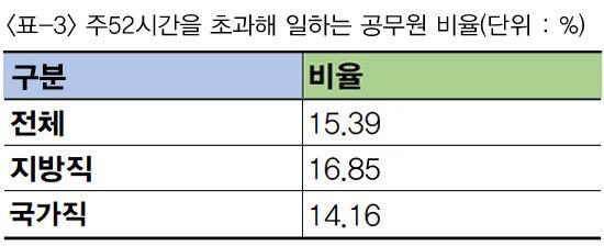 """지방직 공무원들, """"주52시간 근무제 지키기 어려워"""""""