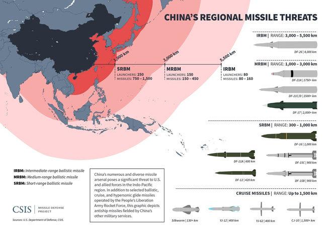 중국의 지역 미사일 위협과 각종 미사일 현황. [자료 CSIS]