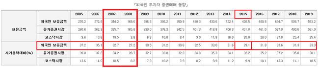 외국인 투자자 증권 매매 연도별 동향. [자료출처: 통계청 e-나라지표]