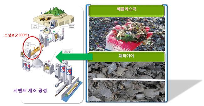 폐플라스틱과 폐타이어는 시멘트 공장에서 환경연료 재활용될 수 있다. [강태진 제공]