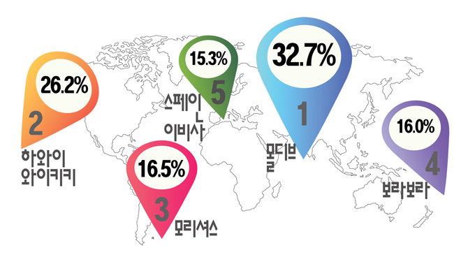 7개국 8000명 여행자가 선택한 버킷 해변 베스트 5.