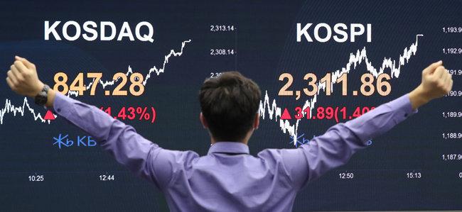 8월 5일 오후 서울 영등포구 KB국민은행 여의도지점이 전광판을 통해 코스피가 2300포인트를 돌파한 사실을 알리고 있다. 코스피가 종가 기준 2300포인트를 돌파한 것은 2018년 10월 이후 22개월 만이다. [뉴스1]