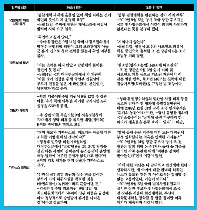 추미애 법무부 장관과 조국 전 장관 측 닮은꼴 대응 비교표.