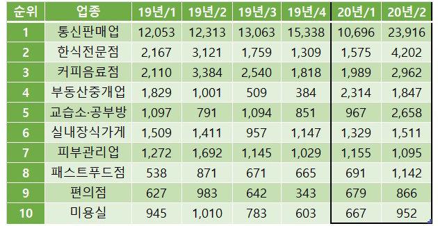 사업자 증가 상위 10개 업종 분기별 증감 추이. [국세청]