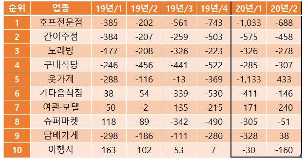 사업자 증가 하위 10개 업종 분기별 증감 추이. [국세청]