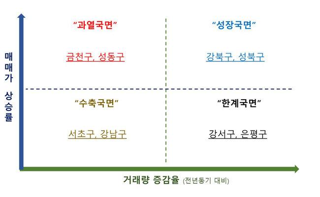'거래량-가격' 매트릭스가 말해주는 서울 주요지역의 사이클.