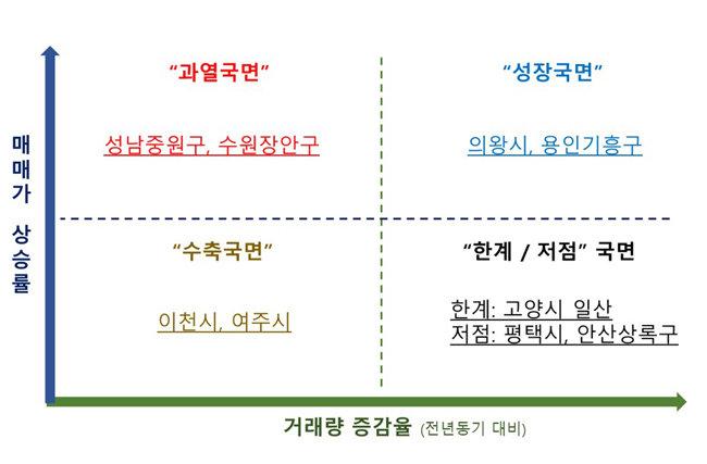 '거래량-가격' 매트릭스가 말해주는 경기도 주요지역의 사이클.