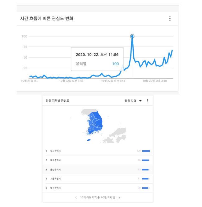 10월 22일 구글 트렌드 시간대별 관심도 변화.