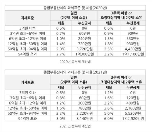 2020년과 2021년 주택 종합부동산세 과세표준 및 세율 비교. [자료 국토교통부 제공]