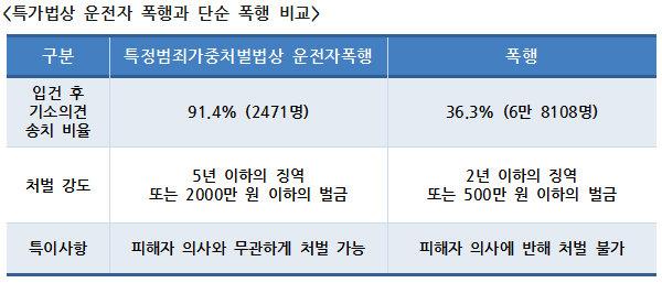 출처: 경찰청 경찰범죄통계(2019)