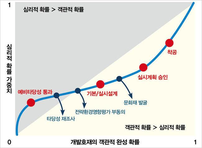 철도 개발 단계에 따른 심리적 확률 가중치의 변화.