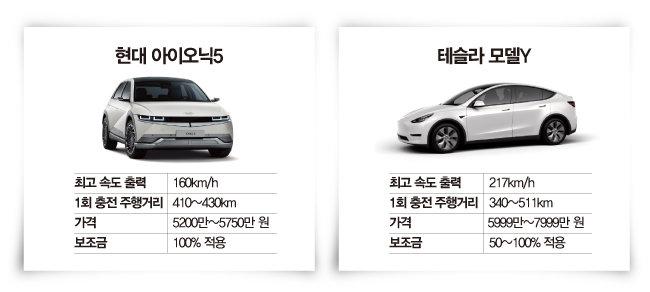 현대자동차 아이오닉5(왼쪽).  아이오닉5와 비슷한 사양의 테슬라 모델Y.