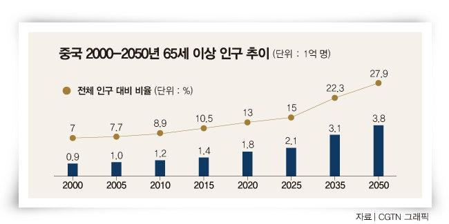중국은 2050년 65세 이상 인구가 27.9%에 이를 것으로 전망된다.