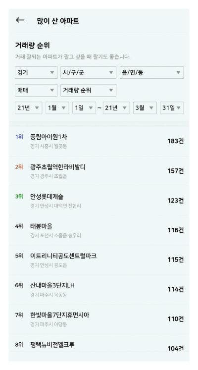 1월 1일~3월 31일 경기도에서 가장 많이 거래된 아파트는 시흥시 월곶동 풍림아이원1차였다. [아실 캡처]