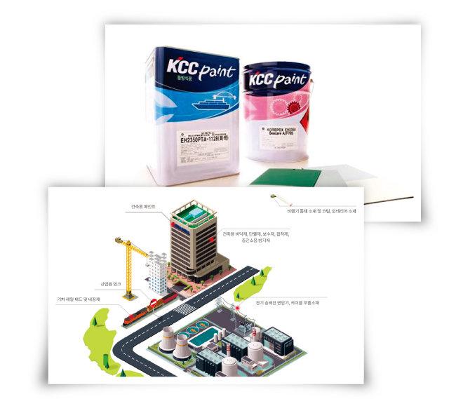 KCC의 선박용 방청도료와 방오도료(위). 에폭시 선두 기업 국도화학. [사진 제공 · KCC, 국도화학 홈페이지 캡처]