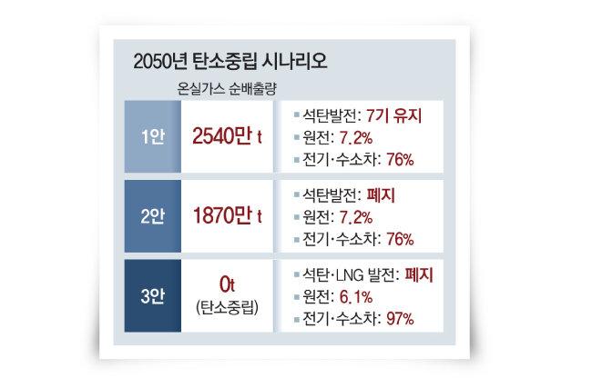 [자료 | 2050 탄소중립위원회]