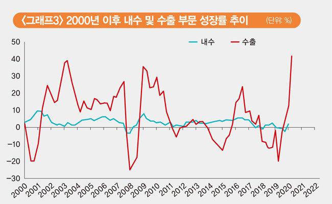 [자료 | 한국은행 경제통계정보시스템, EAR리서치 계산]