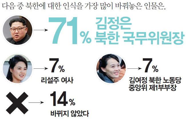 독자가 뽑은 남북정상회담 하이라이트