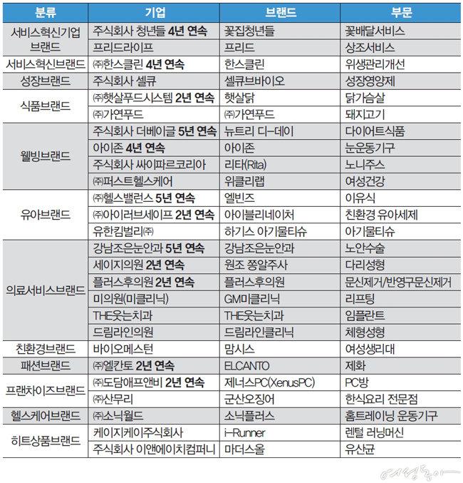 2019 대한민국 고객만족 브랜드대상