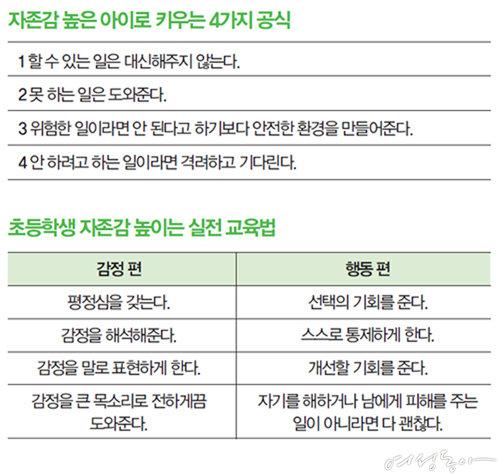 윤지영 쌤의 자존감 높은 아이로 키우는 공식