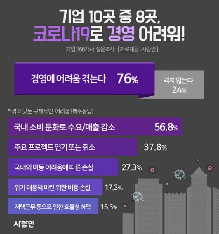 """'코로나 쇼크'에 기업 10곳 중 8곳 """"경영 어렵다"""""""