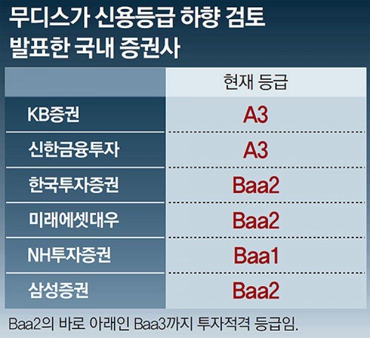 무디스, 증권사 6곳 신용하향 검토