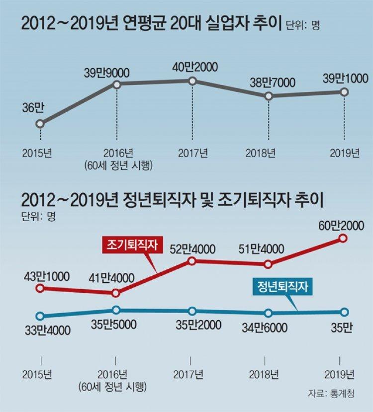 """정년연장 원하는 정부 """"노년 일자리 늘려야"""" vs 기업 """"고용비용 부담"""" 고심"""