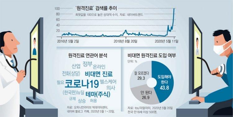 코로나19 계기로 '원격진료' 검색 수직 상승