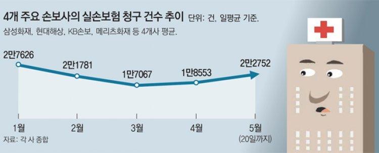 재난지원금으로 진료 후 실손보험 청구… '현금화' 꼼수?