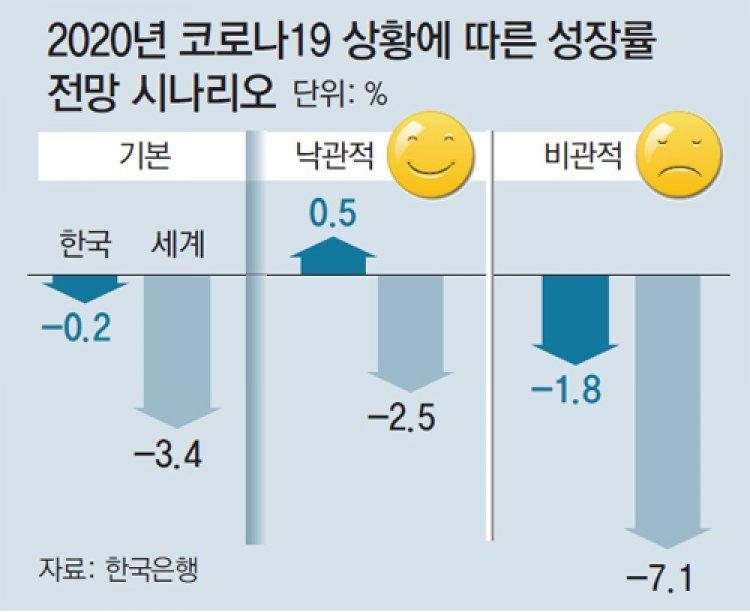 """한은 """"22년만에 역성장… 최악땐 올 성장률 -1.8%"""""""