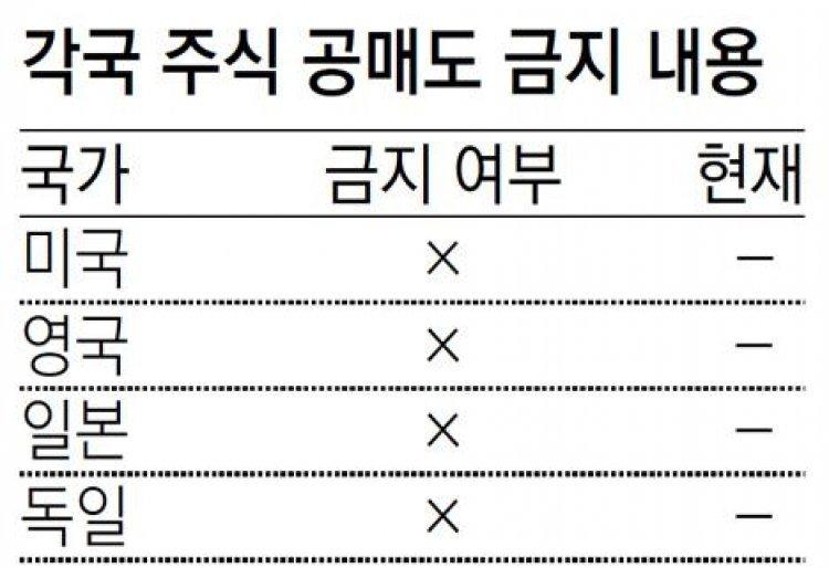 금융위, '공매도 금지 최장 6개월 연장-제한적 해제' 검토