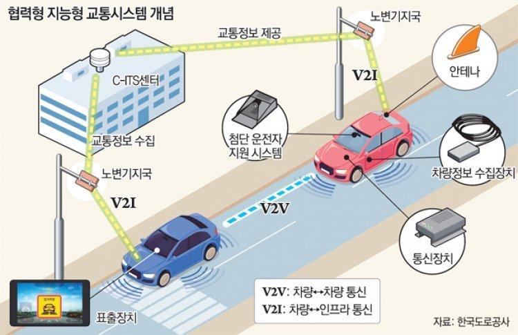 도로교통 안전성-수출기업 경쟁력 높일 '디지털 뉴딜' 가속