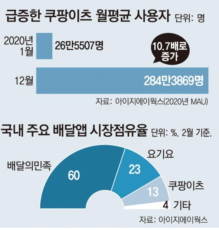 쿠팡 '단건 배달'에 배민 반격… 배달앱 시장 '쩐의 전쟁' 예고