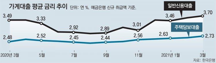 신용대출금리 10개월만에 최대 0.6%P 올라… '영끌족 어쩌나'