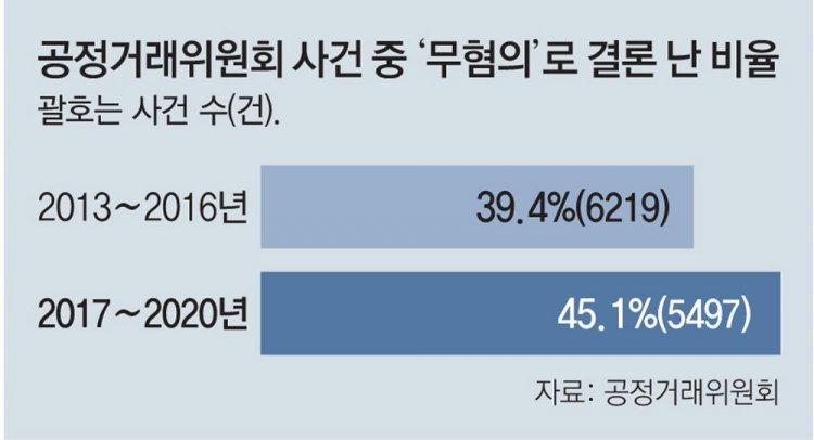 헛스윙 늘어난 공정위… 4년간 조사중 '무혐의' 절반육박