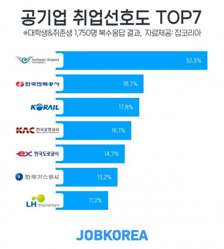 공기업 취업선호도 1위는 '인천국제공항공사'