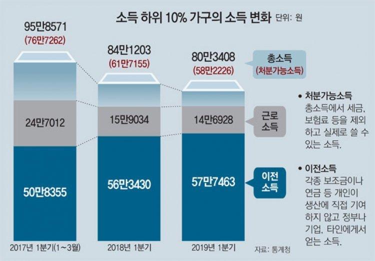文정부 2년간 최하위층 소득 16% 감소, 근로소득 40% 급감… 정부지원도 한계