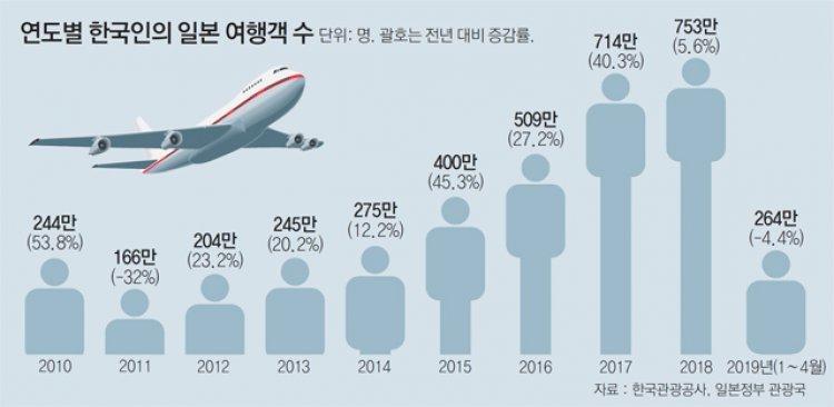 """""""30만원 내면 무제한 탑승"""" 저비용항공사 日하늘길 무한경쟁"""