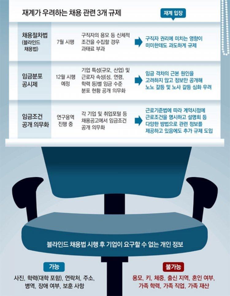 """""""임금정보 공개땐 기업격차 드러나… 勞使-勞勞갈등 증폭될 것"""""""