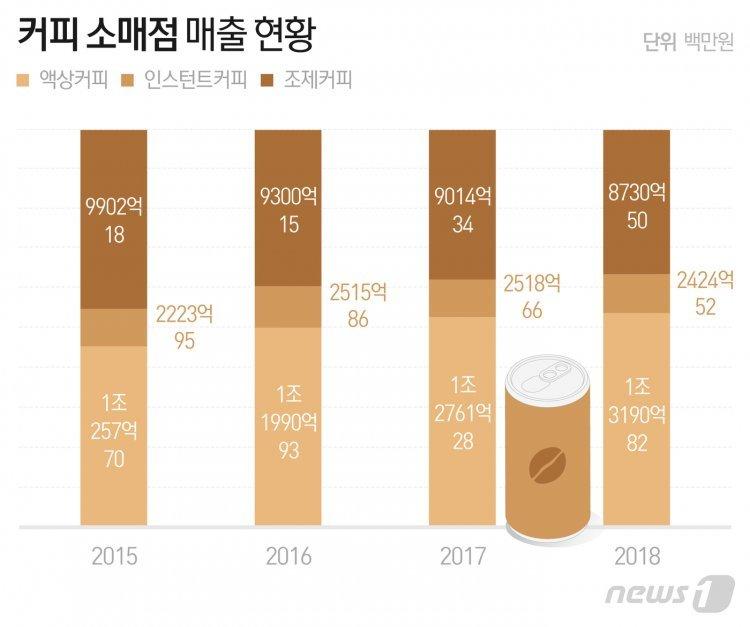 RTD 커피 인기에 '타 먹는 커피' 시대 저무나…시장규모 점차 감소