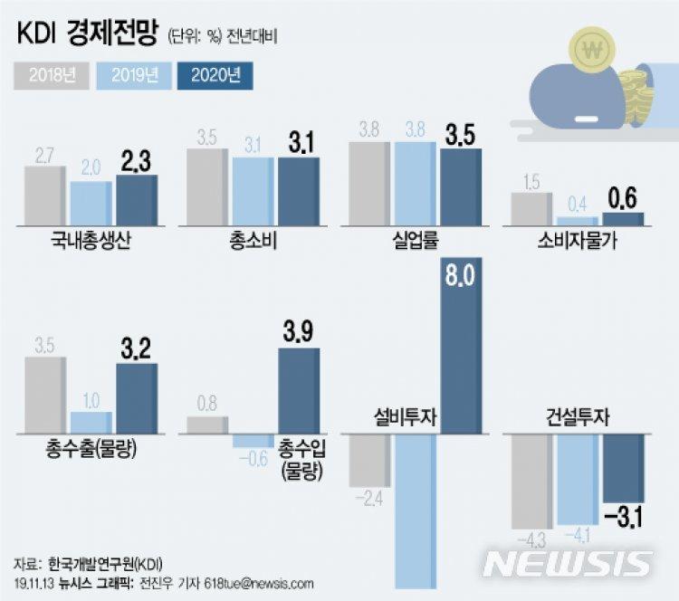 """2% 성장 '턱걸이' 되나…KDI """"무리없을 것"""" 전망"""