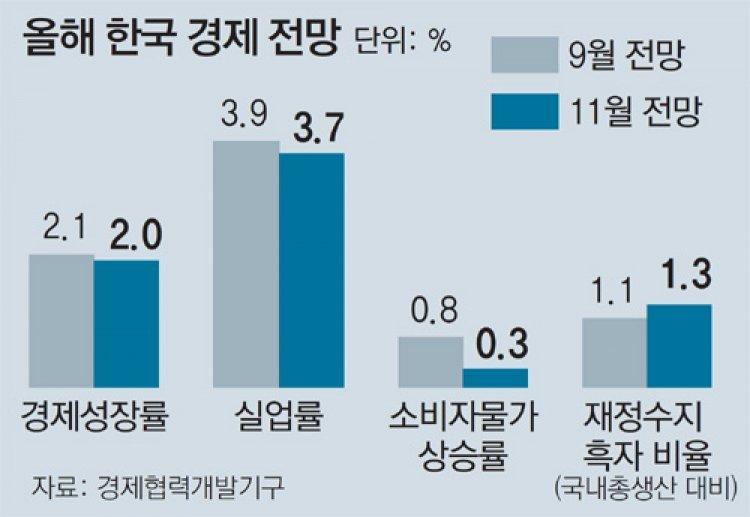 OECD, 한국 올 성장률 2.1→2.0%로 또 낮춰