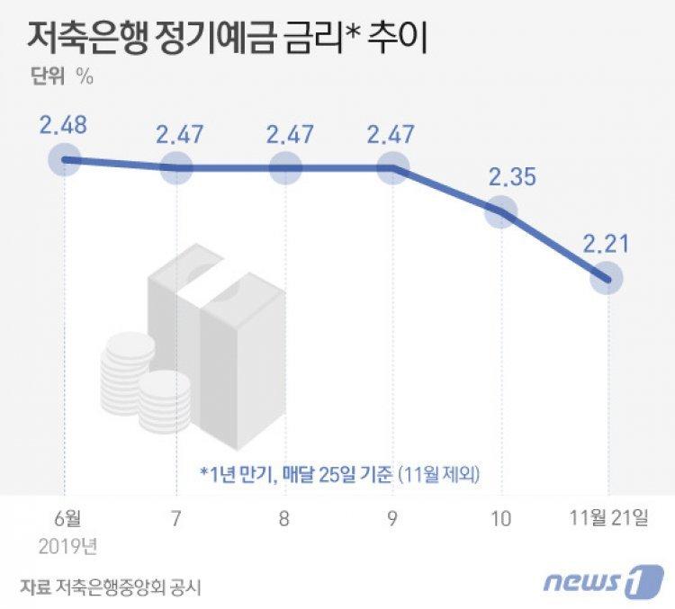 저축은행 평균 예금금리도 연 2%초반대 '털썩'