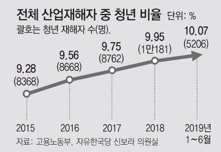 [단독]취업난에 위험 높은 업체로 청년근로자 산재 매년 증가