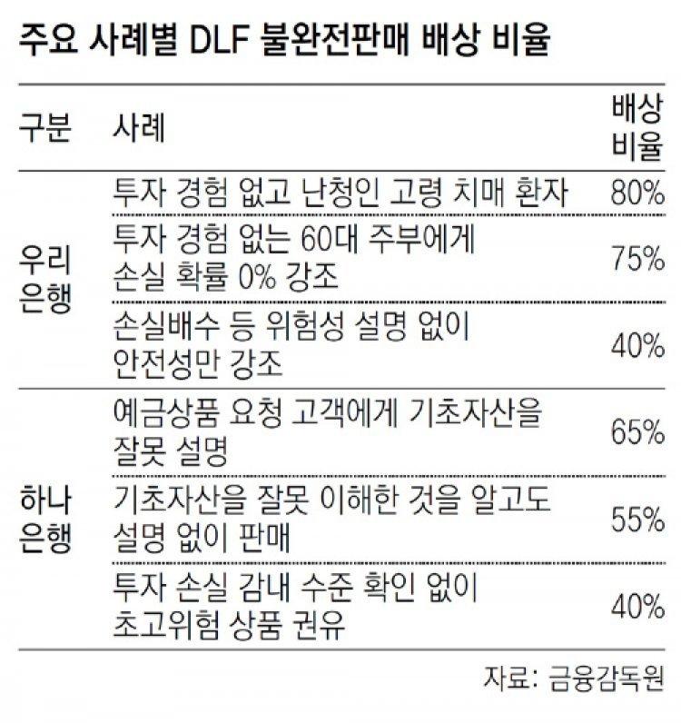 """금감원 """"DLF 손실 최대 80% 배상하라"""""""