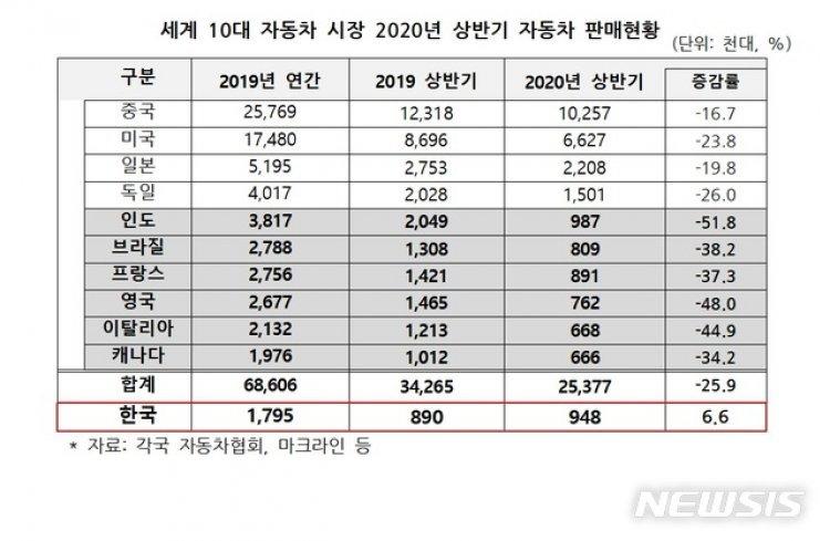 한국, 세계서 유일하게 상반기 車판매 증가…세계 6위 '껑충'