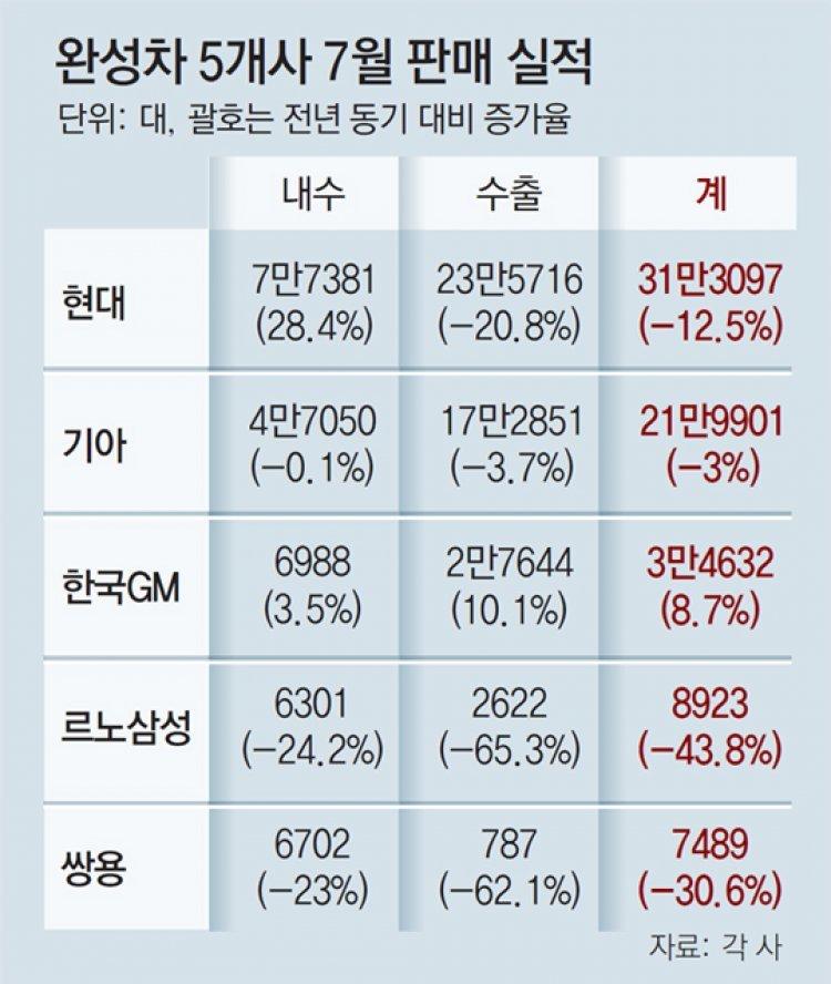 """지난달 車내수 판매 현대만 활짝… 업계 """"소비세 내려달라"""""""