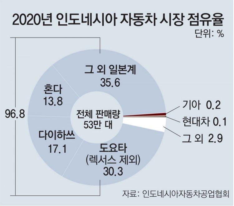 """현대차의 동남아 진격… """"일본차 철옹성, 전기차로 뚫는다"""""""